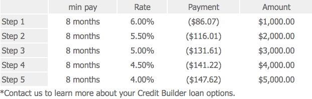 HHCU Credit Builder Step-Up Loan Process Rates